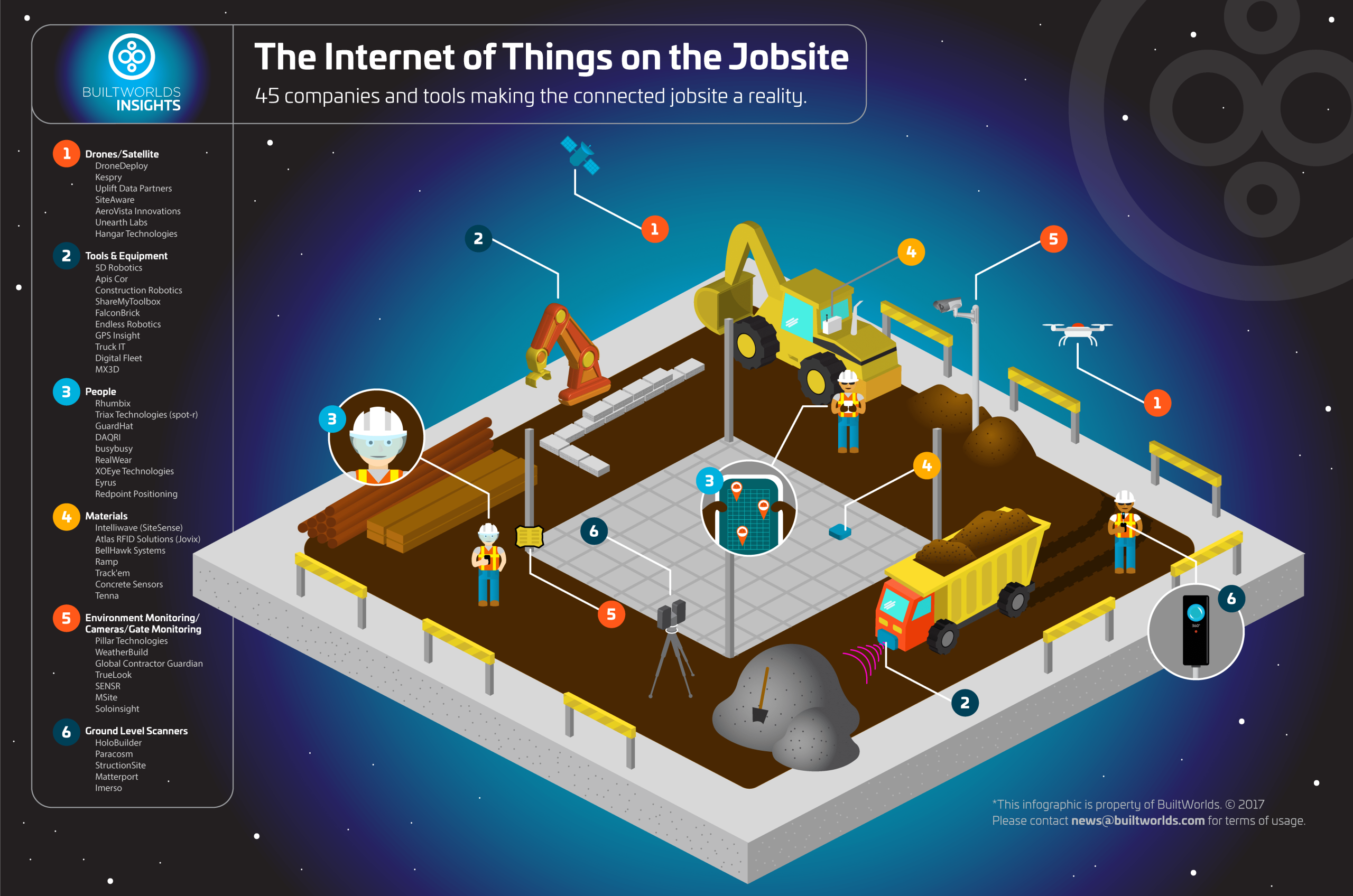 Future of IOT and the connected jobsite - Built World InfoGraphic